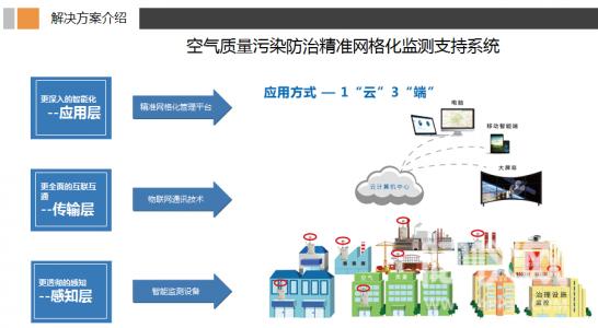 """[导读]环境监测(environmental monitoring ),指通过对影响环境质量因素的代表值的测定,确定环境质量(或污染程度)及其变化趋势。 网格化环境监测系统如何实现网格化布点管理? 网格化环境监测系统采用单元网格布点管理的方式,按照""""网定格、格定责、责定人""""的理念,建立""""横向到边、纵向到底""""的区域网格化监控平台,应用、整合多项智慧环保技术,在全面掌握、分析污染源排放、气象因素的基础之上,采用因地制宜的灵活设点方法进行部署。  网格化环境监测系"""