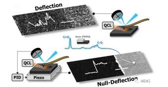 美科学家利用新型压电材料强化纳米材料红外光谱测量