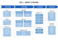 关于2021年中国物联网行业产业链市场现状及区域格局分析