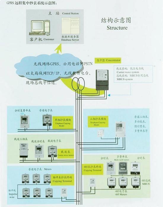 简单介绍:多费率分时电能表自动抄表管理系统是通过低压电力线载波(或