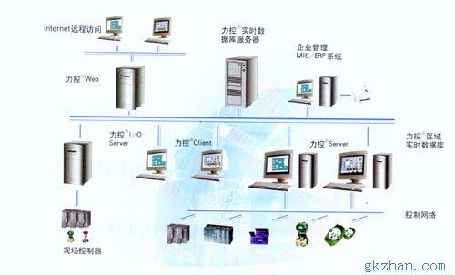 工业监控组态软件