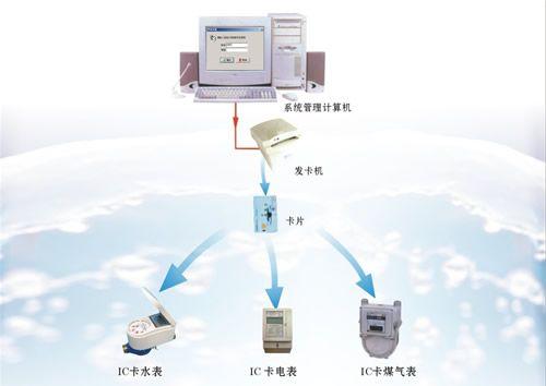 产品展示 安规专用仪器 耐压仪 > 一卡通系统   更新日期:2011-1-1 所