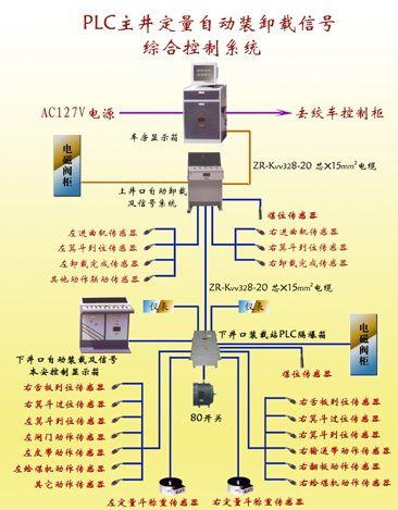 plc主电路安装 实物