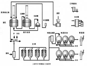啤酒酿造工艺流程图